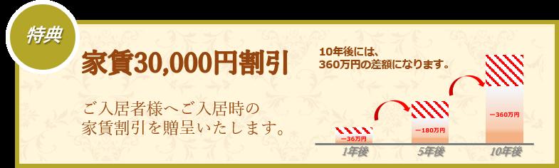 特典|家賃30,000円割引|ご入居者様へご入居時の家賃割引を贈呈いたします。